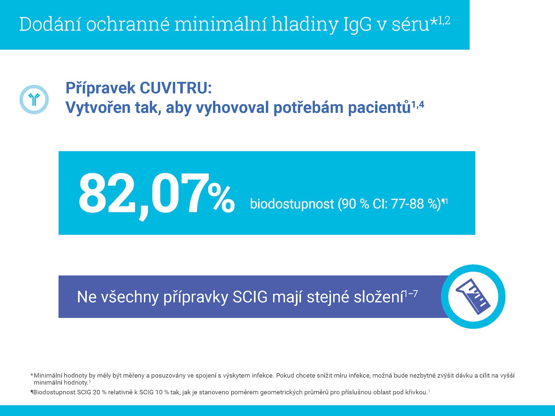 Přípravek Cuvitru: Individualizace léčby bez narušení ochrany vašich PID pacientů před infekcí